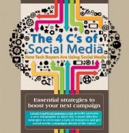 4 Cs of social-media heading