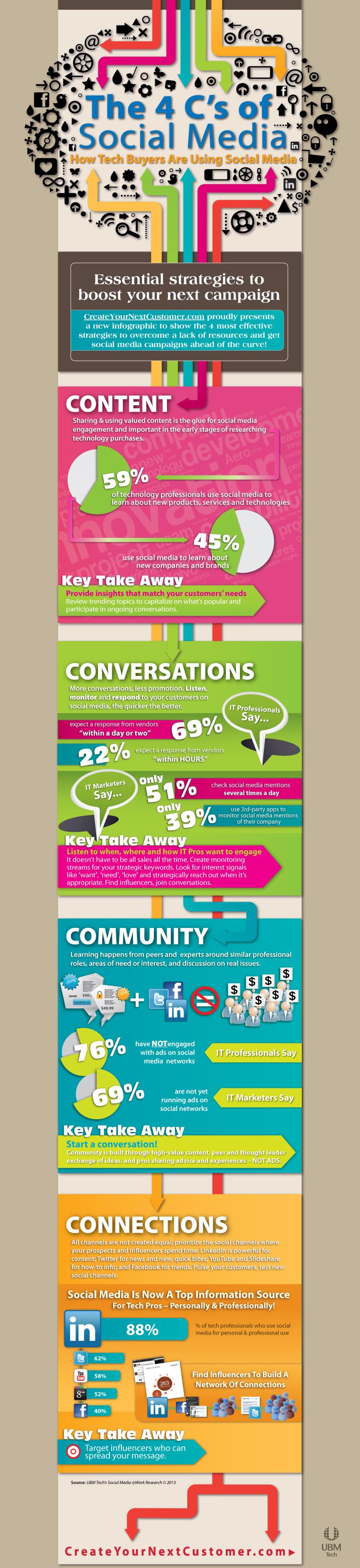 4 Cs of social-media