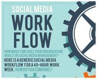 social media weekly workflow - Copy