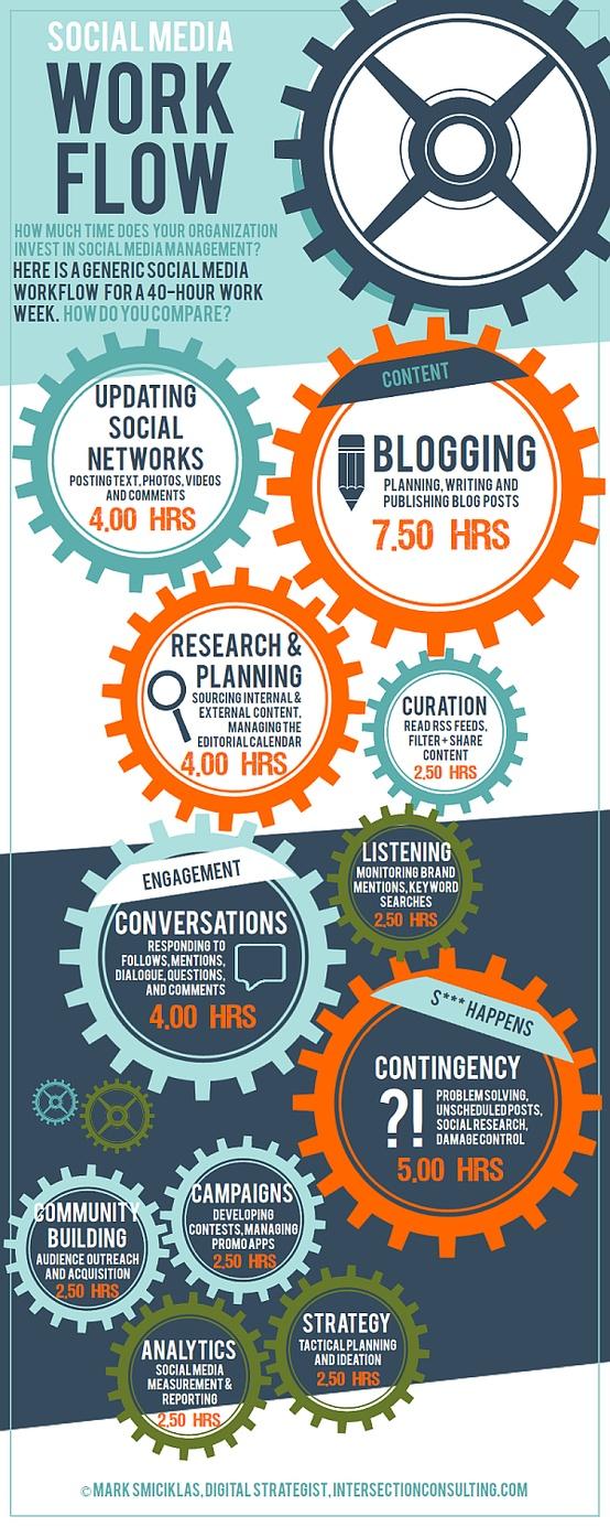 social media weekly workflow