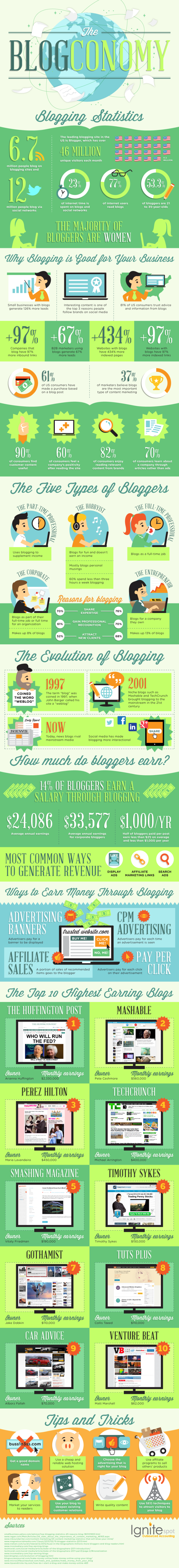The-blogconomy-infographic