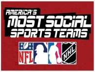 Most Social Leagues FI