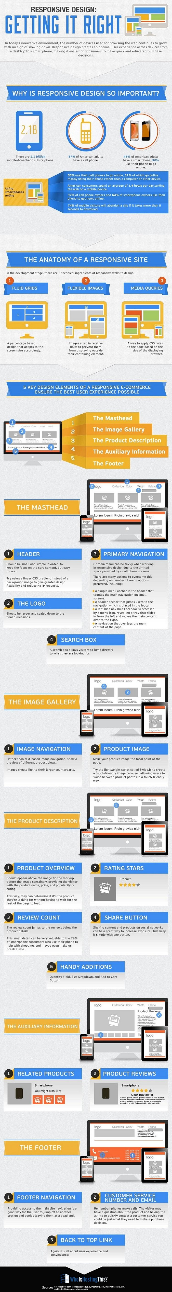 responsive-design-getting-it-right-infographic